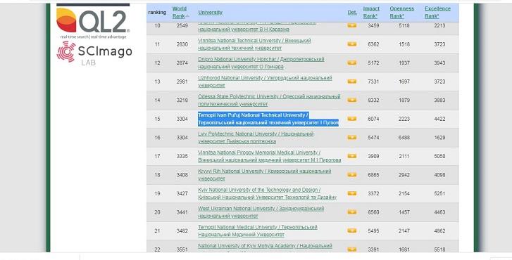 Ternopil Ivan Puluj National Technical University is among the top 15th universities in Ukraine